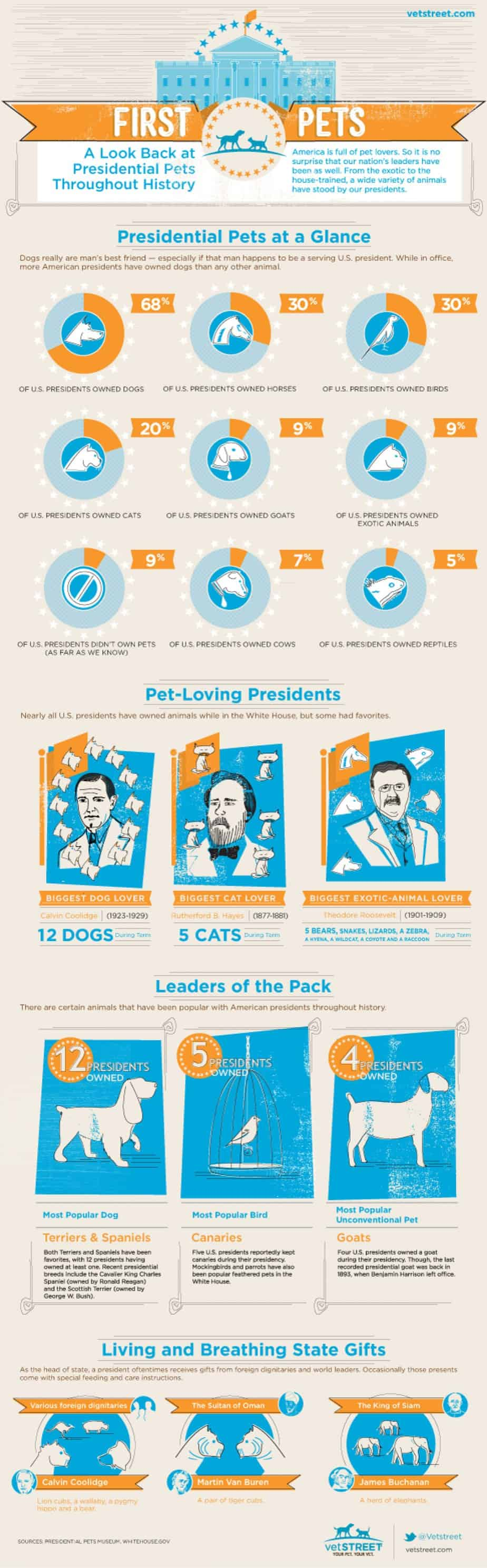 presidential-pets-an-infographic-history-of-animals-at-the-white-house_502919c0a447d_w1500